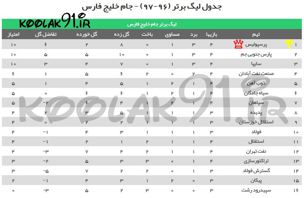 جدول لیگ برتر تا امروز جمعه و بعد از بازی پرسپولیس و استقلال