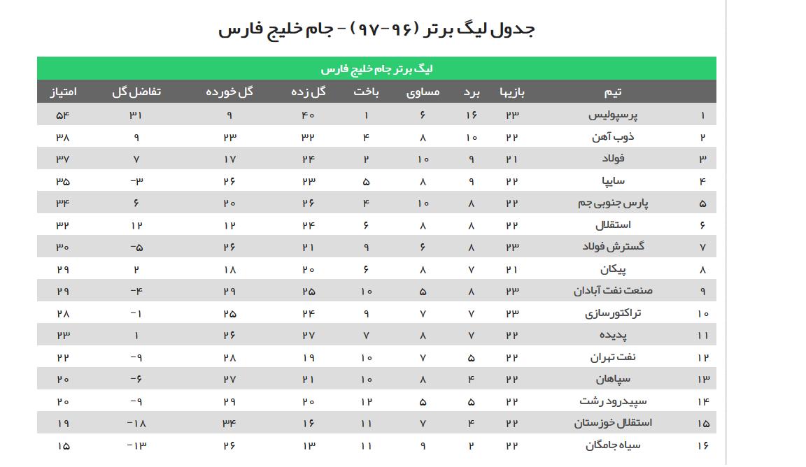 جدول کامل لیگ برتر فوتبال ایران در هفته ی بیست و سوم